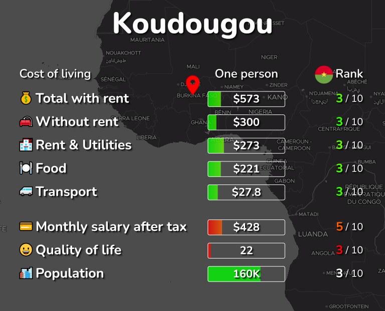 Cost of living in Koudougou infographic
