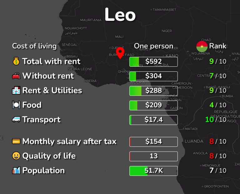 Cost of living in Leo infographic