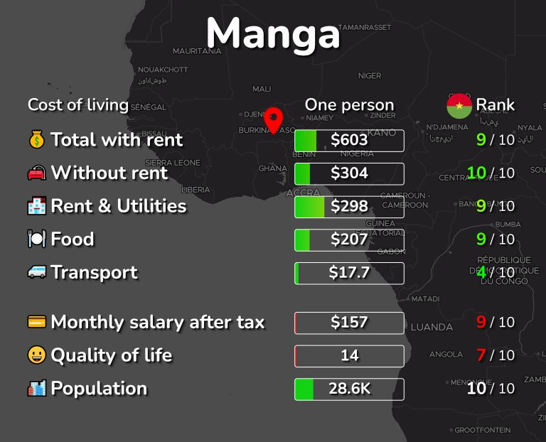 Cost of living in Manga infographic