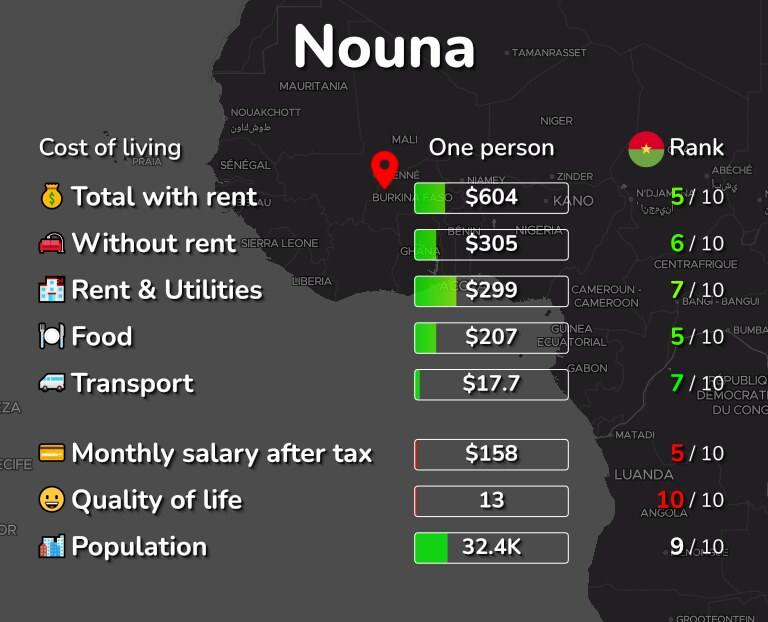 Cost of living in Nouna infographic