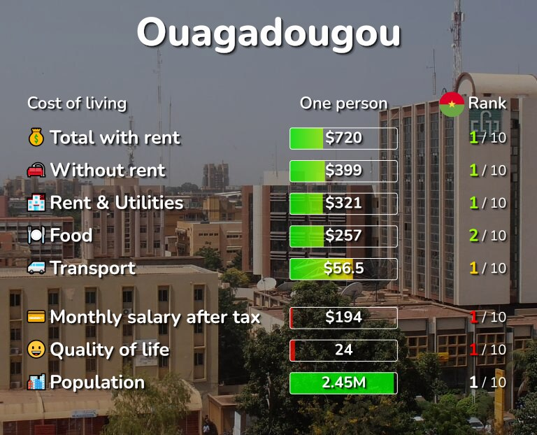 Cost of living in Ouagadougou infographic