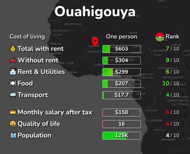 Cost of living in Ouahigouya infographic