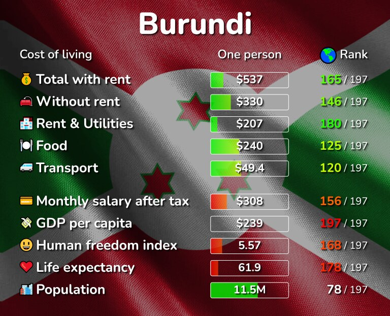 Cost of living in Burundi infographic