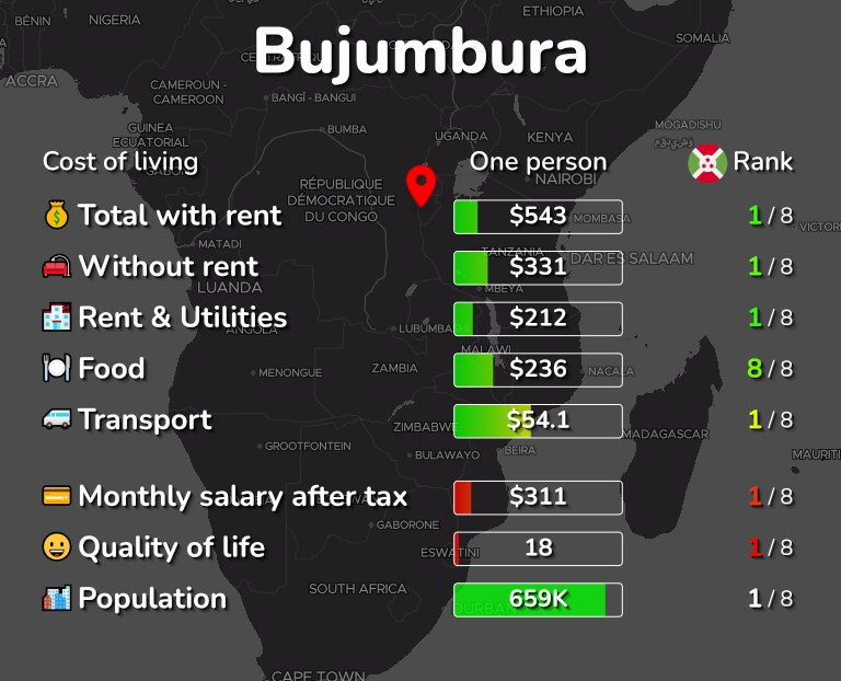 Cost of living in Bujumbura infographic