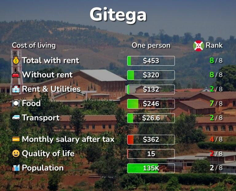 Cost of living in Gitega infographic