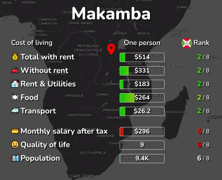 Cost of living in Makamba infographic