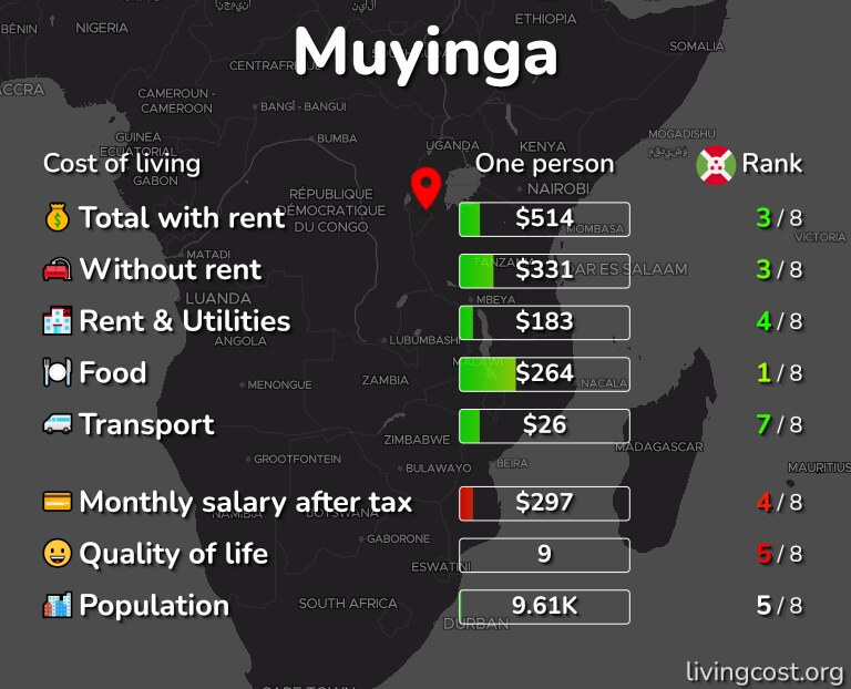 Cost of living in Muyinga infographic
