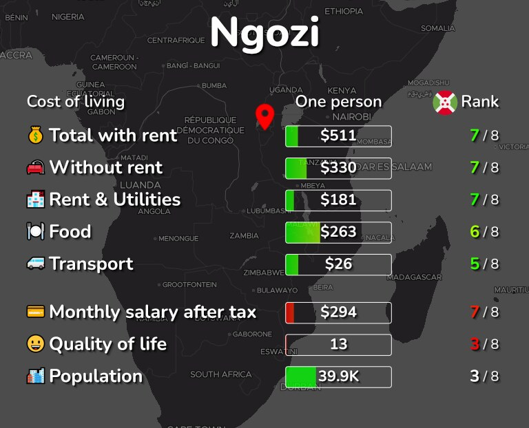 Cost of living in Ngozi infographic