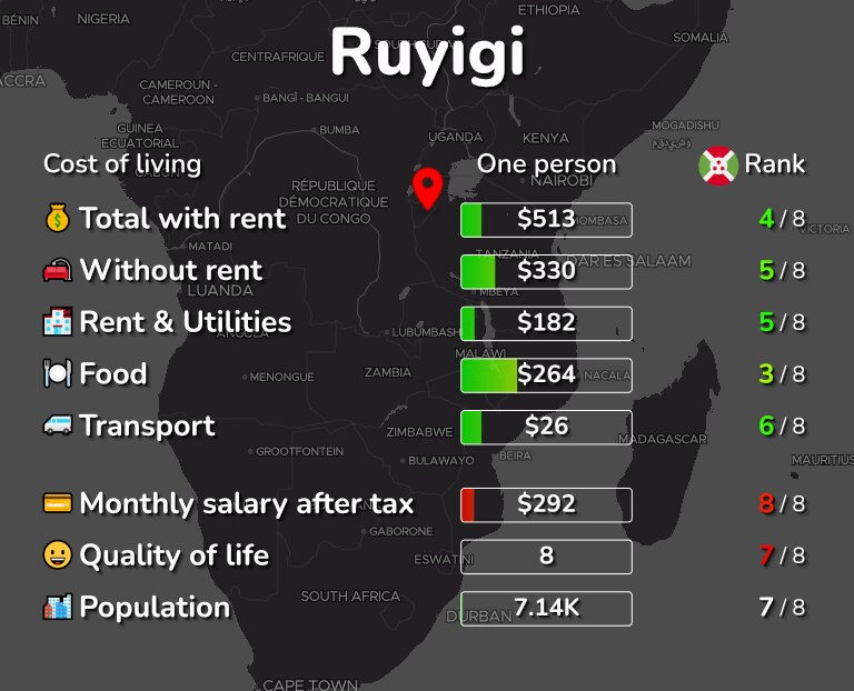 Cost of living in Ruyigi infographic