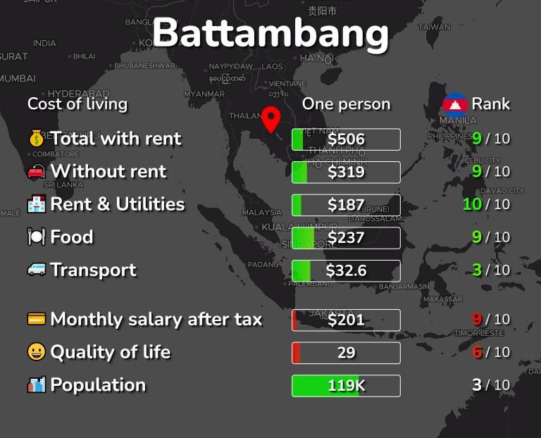 Cost of living in Battambang infographic