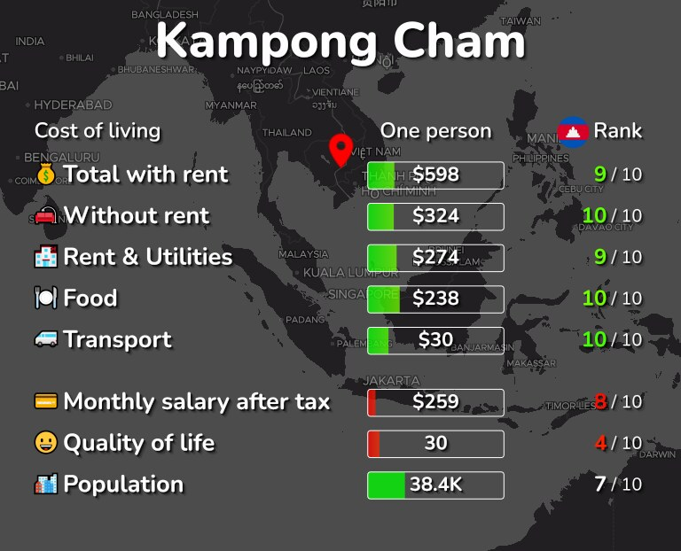 Cost of living in Kampong Cham infographic