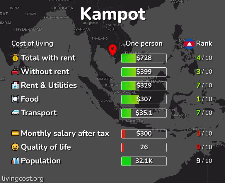 Cost of living in Kampot infographic