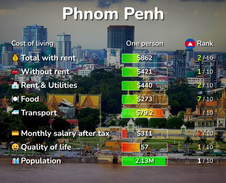 Cost of living in Phnom Penh infographic