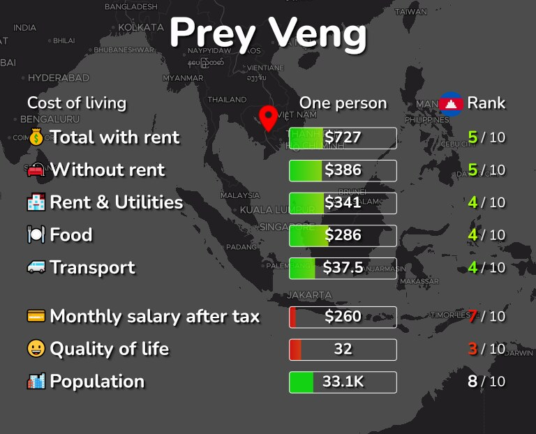 Cost of living in Prey Veng infographic