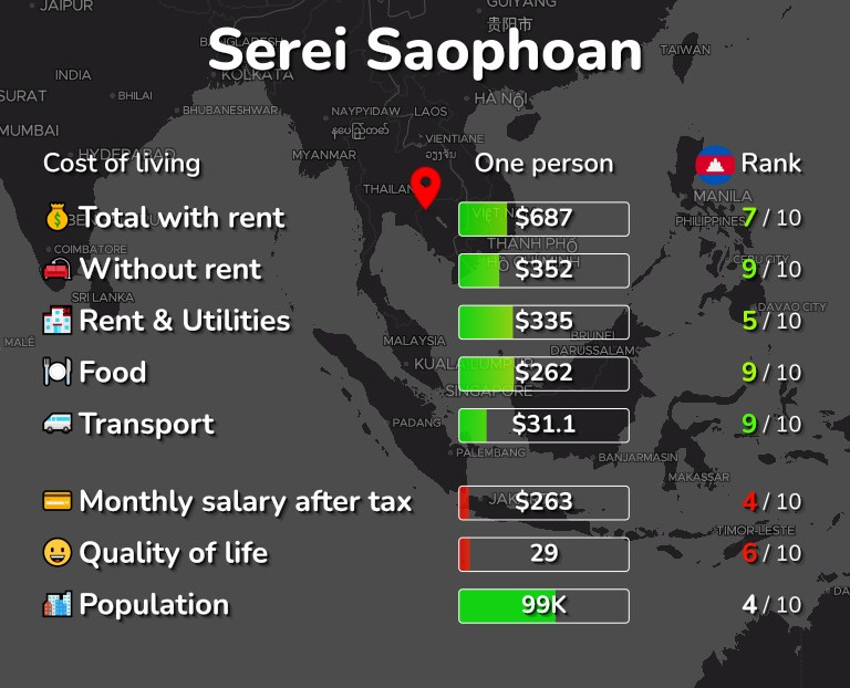 Cost of living in Serei Saophoan infographic