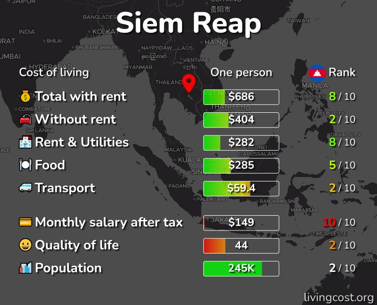 Cost of living in Siem Reap infographic