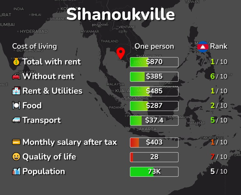 Cost of living in Sihanoukville infographic