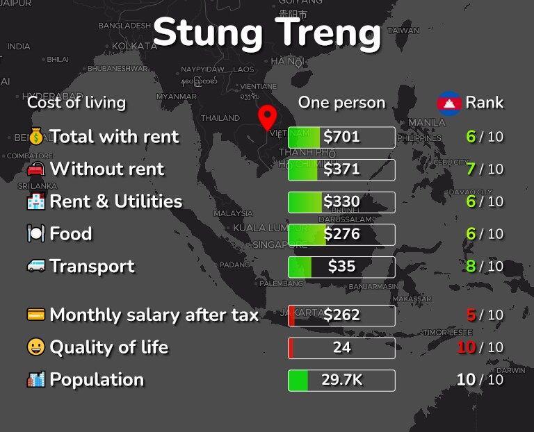 Cost of living in Stung Treng infographic