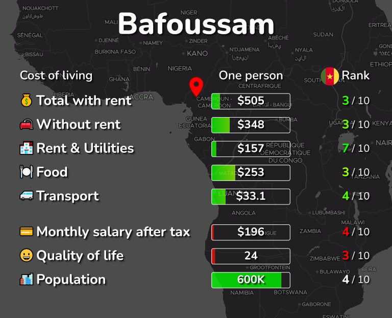 Cost of living in Bafoussam infographic
