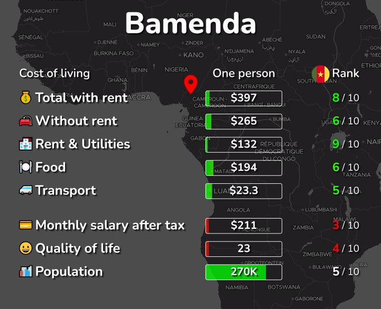 Cost of living in Bamenda infographic