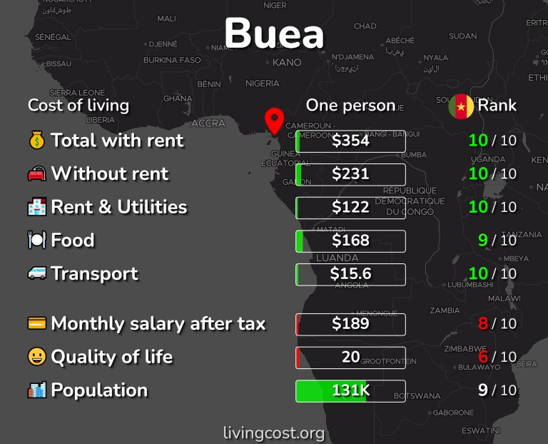 Cost of living in Buea infographic