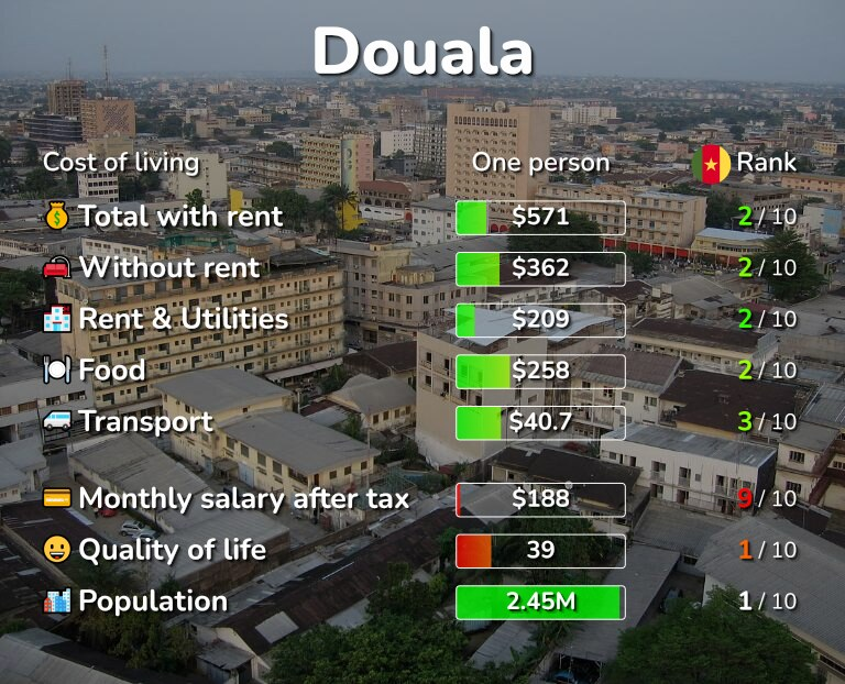 Cost of living in Douala infographic