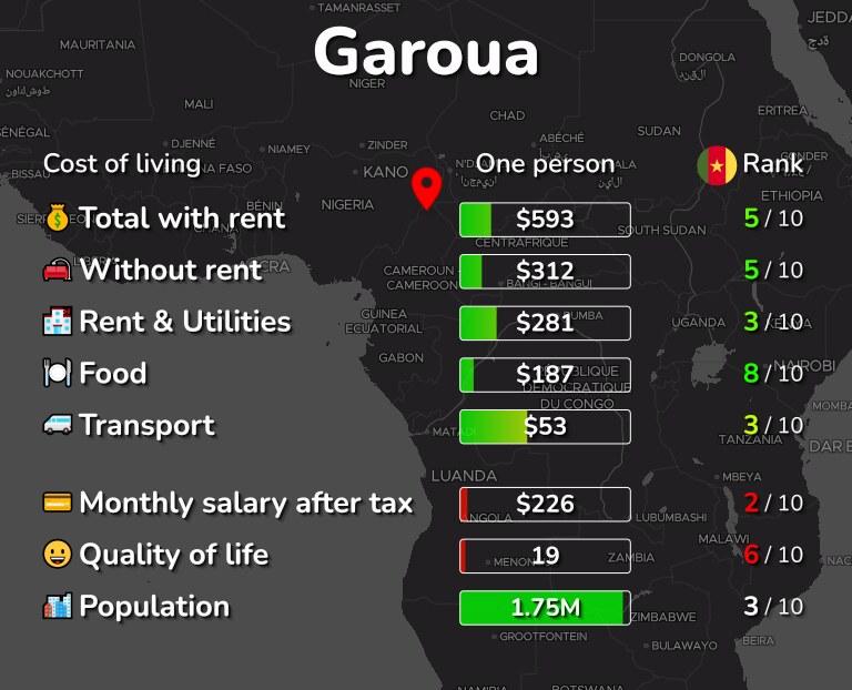 Cost of living in Garoua infographic