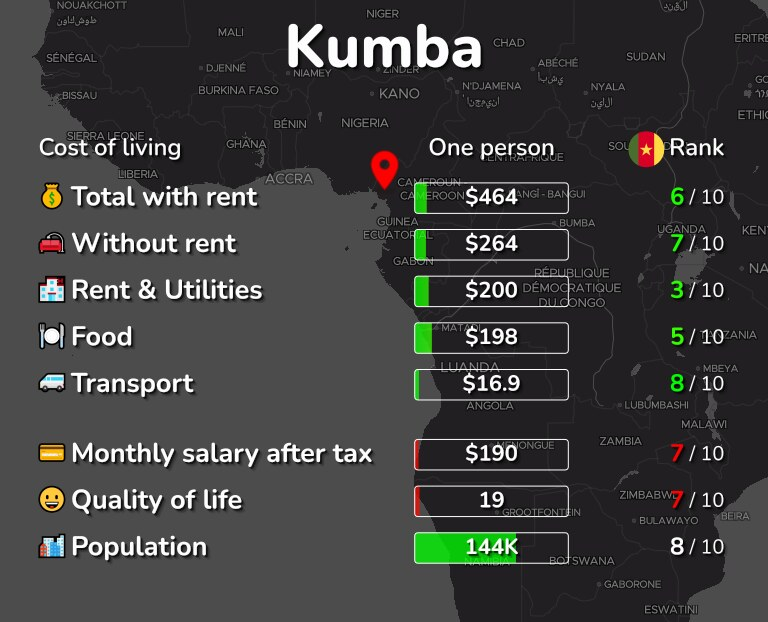 Cost of living in Kumba infographic
