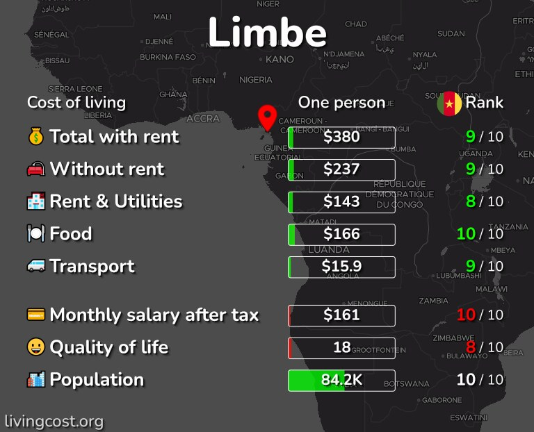 Cost of living in Limbe infographic