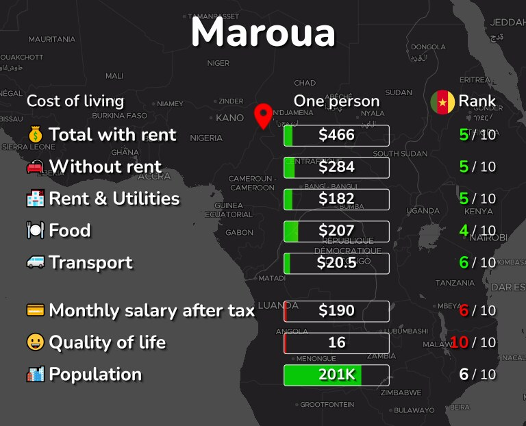 Cost of living in Maroua infographic