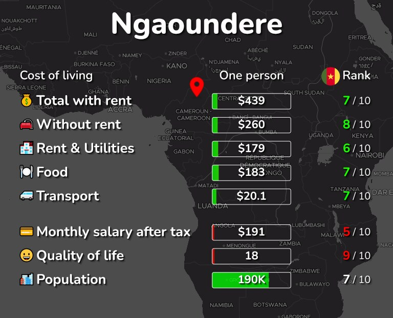 Cost of living in Ngaoundere infographic