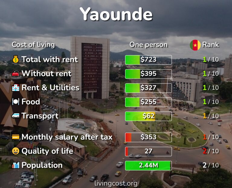 Cost of living in Yaounde infographic