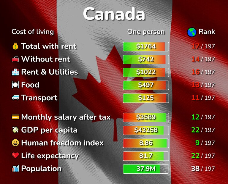 Cost of living in Canada infographic