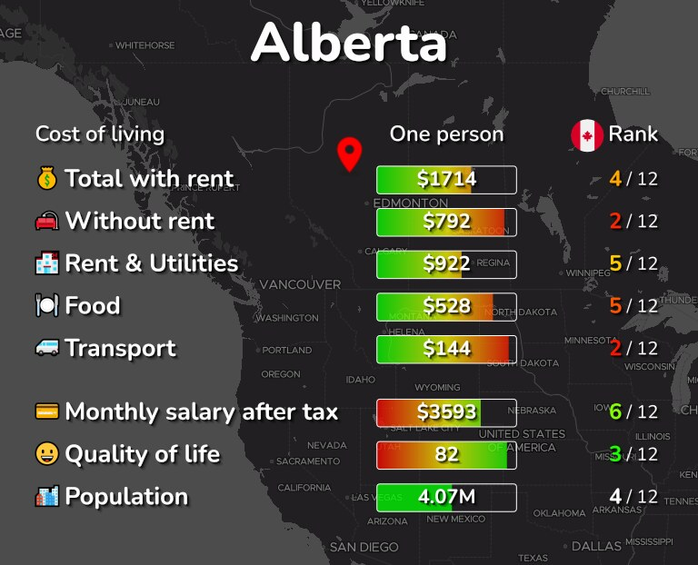 Cost of living in Alberta infographic