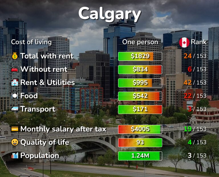 Cost of living in Calgary infographic
