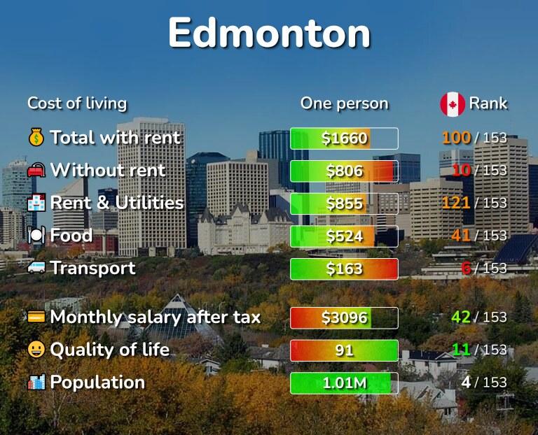 Cost of living in Edmonton infographic