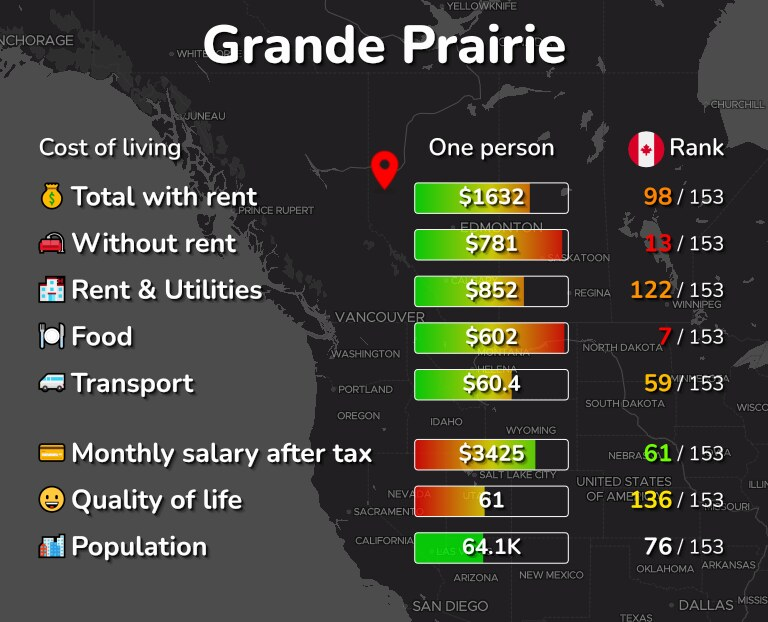Cost of living in Grande Prairie infographic