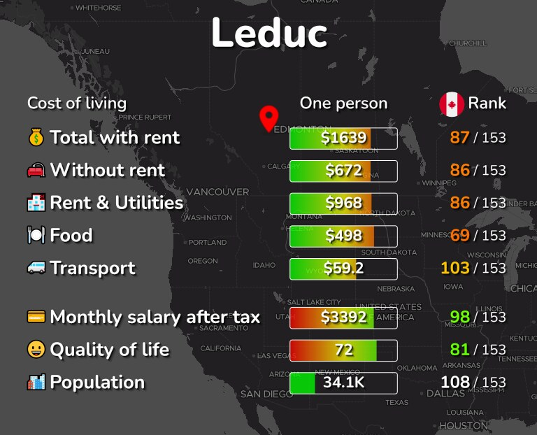 Cost of living in Leduc infographic