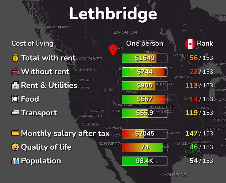 Cost of living in Lethbridge infographic