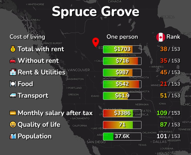 Cost of living in Spruce Grove infographic