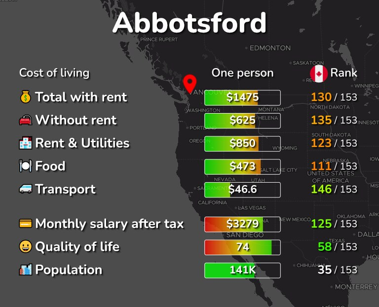 Cost of living in Abbotsford infographic