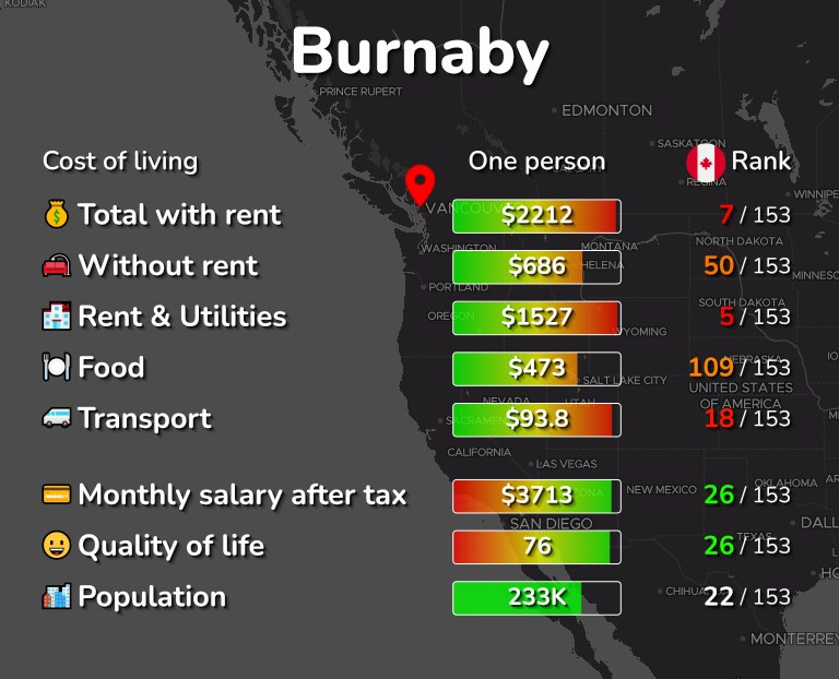 Cost of living in Burnaby infographic