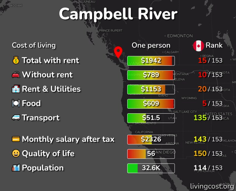 Cost of living in Campbell River infographic