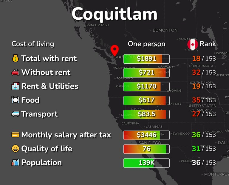 Cost of living in Coquitlam infographic