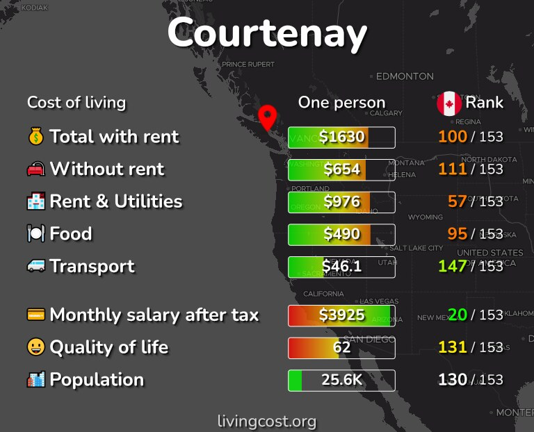 Cost of living in Courtenay infographic