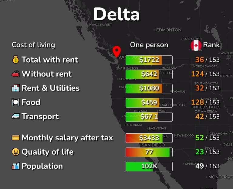 Cost of living in Delta infographic