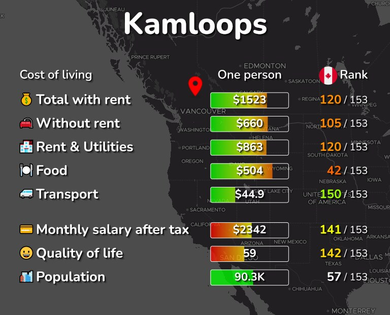 Cost of living in Kamloops infographic