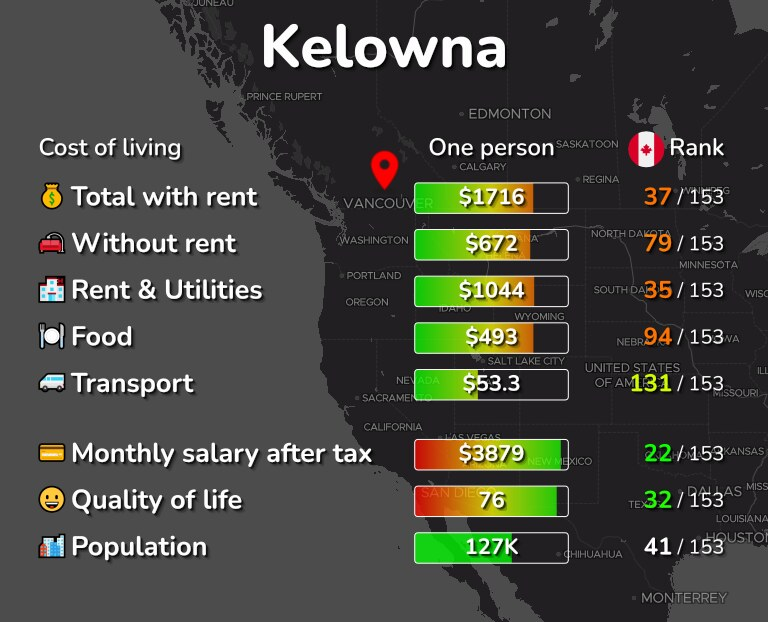 Cost of living in Kelowna infographic