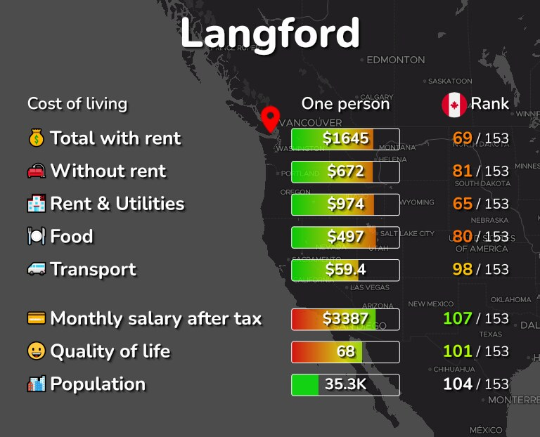 Cost of living in Langford infographic