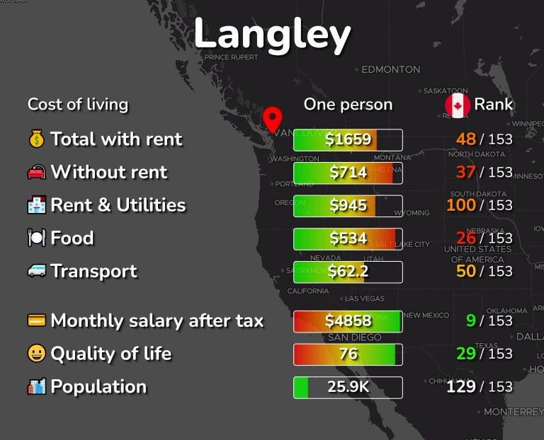 Cost of living in Langley infographic